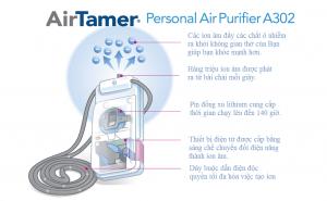 [HÉ LỘ] Máy Lọc Không Khí Cá Nhân AirTamer A302 - Công Nghệ Lọc Tĩnh Điện Sẽ Bảo Vệ BẠN Khỏi Ô Nhiễm
